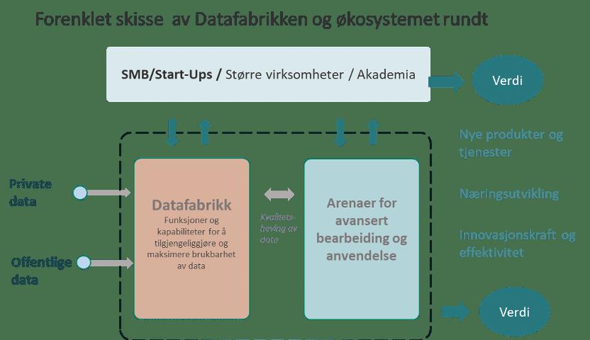 Forenklet skisse av Datafabrikk