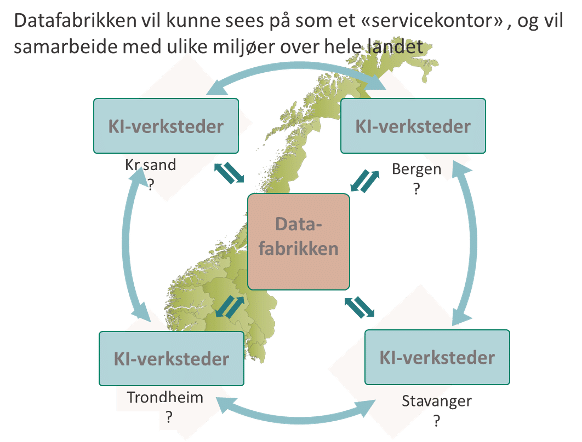"Datafabrikk ""servicekontor"""